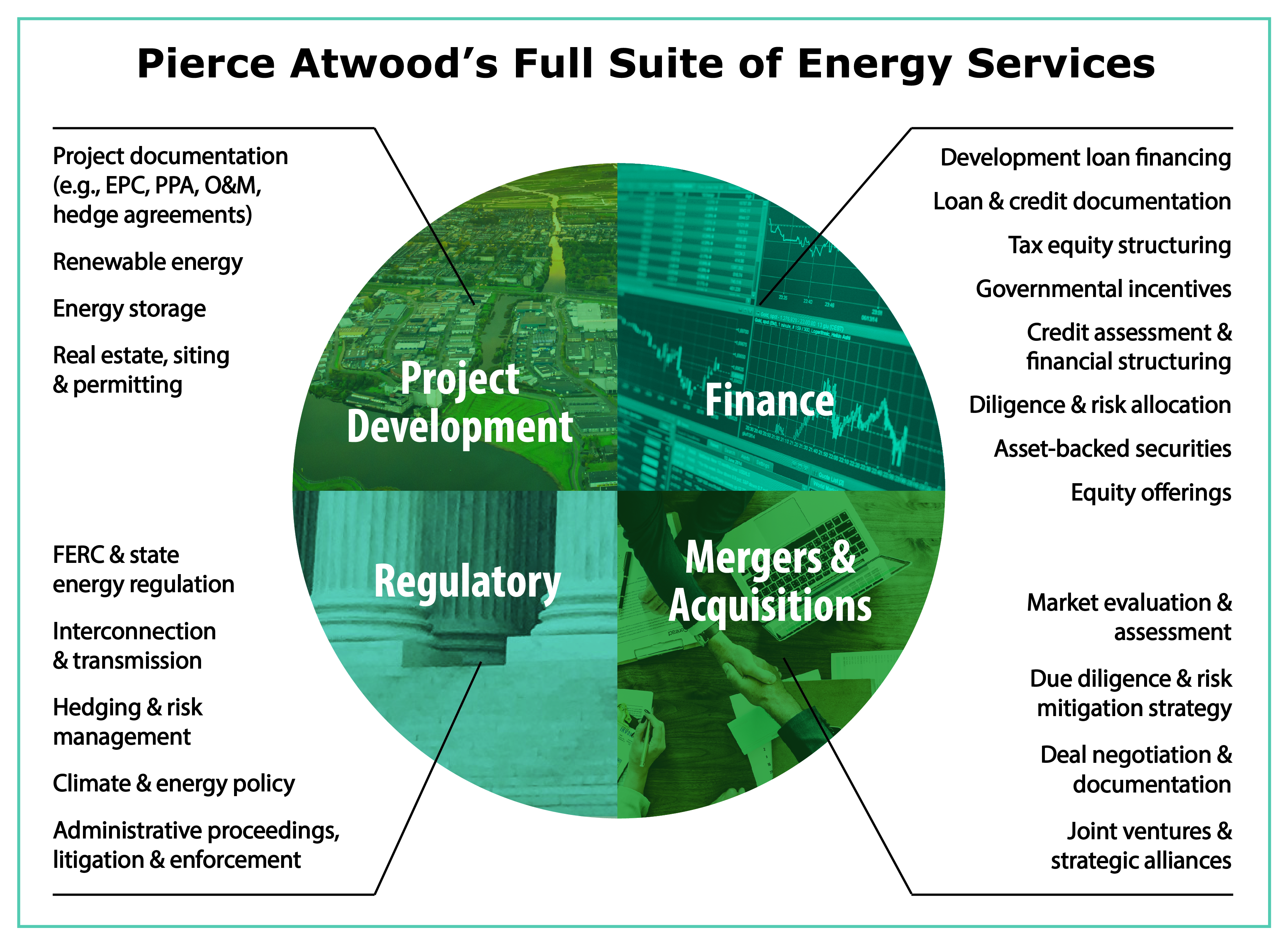 Energy infrastructure suite of energy services